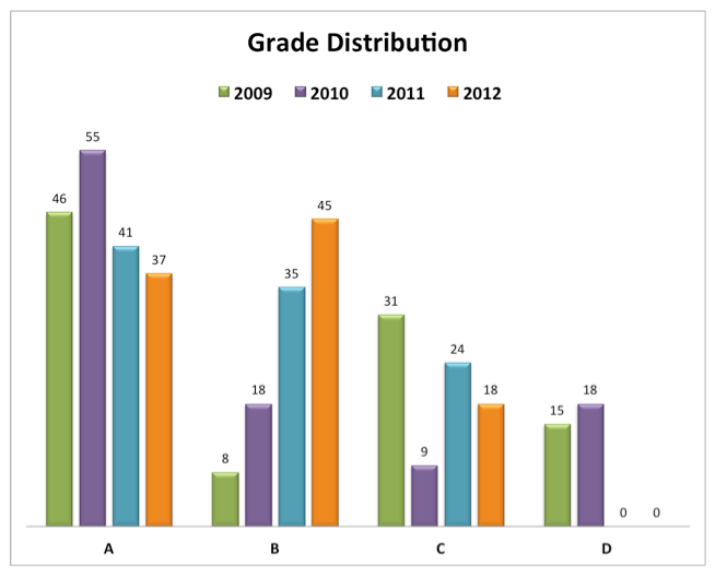 Chart of grade distribution