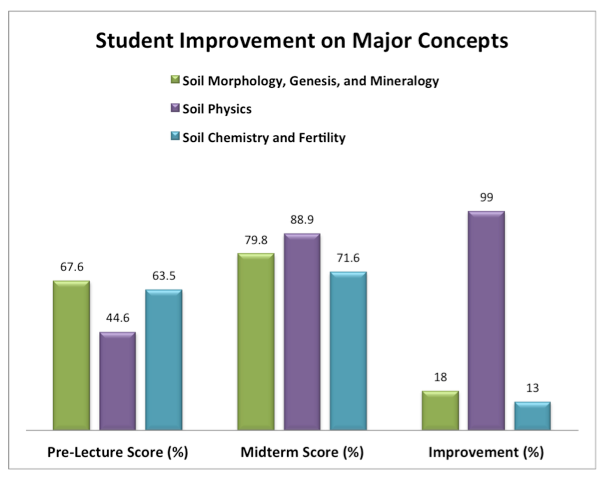 Chart of student improvement