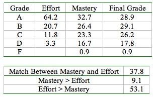 graph of grades for mastery of analysis