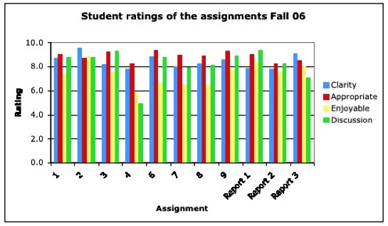 Graph of student ratings of fall 2006 assignments